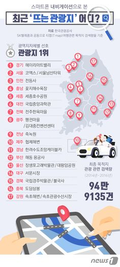 [그래픽뉴스] 스마트폰 내비게이션으로 본 '뜨는 관광지' Walking Map, Learn Korea, Information Graphics, Korean Language, Map Design, Life Skills, Holidays And Events, Better Life, Travel Tips