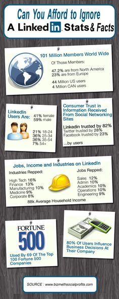 #Linkedin Stats & Facts