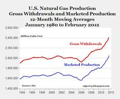 Cheap gas will completely remove the need for electricity generated by solar or wind.  It will make new coal-fired power plants and  new nuclear plants uneconomic. -- The chart shows natural gas production through February.  Natural gas production in February set another all-time record and went above 2.4 trillion cubic feet for the first time ever.