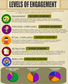The 5 Levels of Student Engagement ~ Educational Technology and Mobile Learning