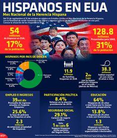 infografia mes herencia hispana - Google Search