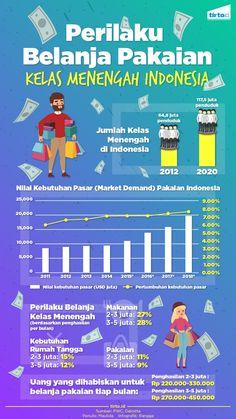 Beberapa media memberitakan soal NuniekTirta, seorang bloggerdan istri seorang pengusaha yang dianggap bersahaja karena memakai baju seharga Rp50 ribu. Dua kelompok kelas menengah Indonesia ternyata rata-rata membelanjakan 9 persen dan 11 persen pendapatannya untuk pakaian.