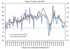 Power Output Data confirms the Chinese economic rebound in November.(December 9th 2012)