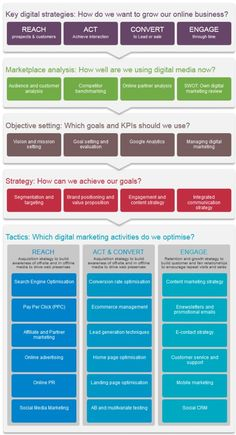 The RACE digital marketing planning model - content plays a role in virtually each building block