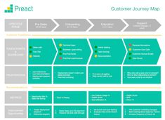 customer journey mapping template - Google Search