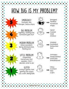 Students can use this strategy to help them put problems in perspective. This is a printable poster to help students identifying the problem and an appropriate reaction/feeling.