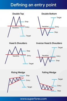 This may help in defining entry points and targets  #sf #fx #forex #trading #SuperForex #internationaltrading