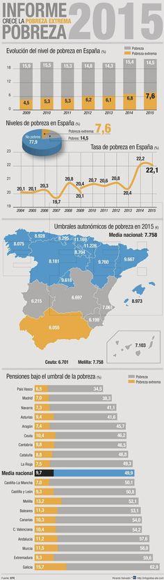 Más de un millón de andaluces sufre pobreza extrema