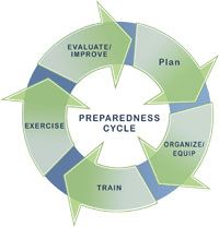 It's Severe Weather Awareness Week. Where is your family or workplace in the preparedness cycle?