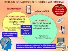 El Curriculum Bimodal