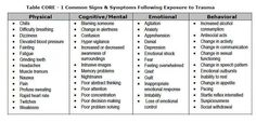 Signs and symptoms of ptsd..