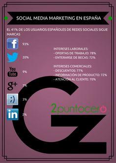 Social Media Marketing en España vía: @Gz2puntocero #infografia #infographic #socialmedia