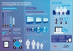 How technology & social media are changing the way we watch TV #infographic via @OlivierMissir #secondscreen