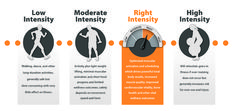Why Right Intensity Training™ is the most effective and produces the most positive change in the body.