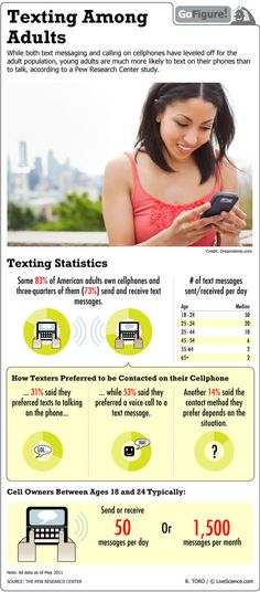 Texting More Popular Than Talking? (Infographic)
