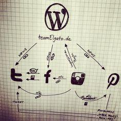 Unser SMS / SocialMediaSchlachtplan... und fast alles wird von alleine gesteuert :) #teamElgato #werbeagentur #socialMedia #plan #selfmade