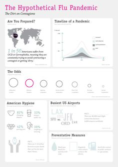 The Dirt on Germs - Infographics by Aaron-Harper Lee, via Behance
