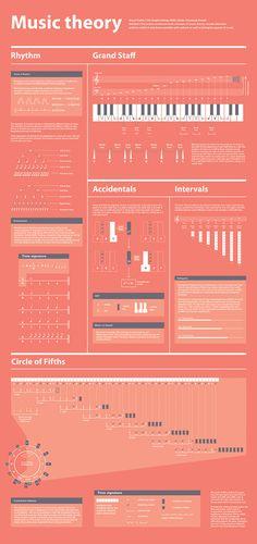Music Theory Visualized on Behance