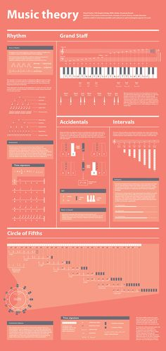 Music Theory Visualized on Behance