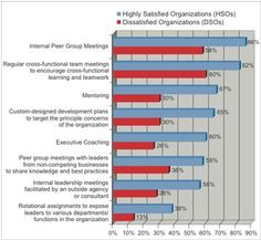 The Human Capital Institute (HCI) recently conducted a study of 463 of its members (executives from large, mid-sized, and small companies around the world) to learn how they are developing their leaders and to gauge their satisfaction with the results.  The research was conducted in partnership with Vistage International.  HCI divided the respondents into two groups: Highly Satisfied Organizations (HSOs) and Dissatisfied Organizations (DSOs).