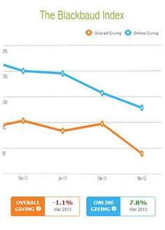 Blackbaud Index Shows Slight Decline in Nonprofit Fundraising http://www.miratelinc.com/blog/blackbaud-index-show-slight-decline-in-nonprofit-fundraising/