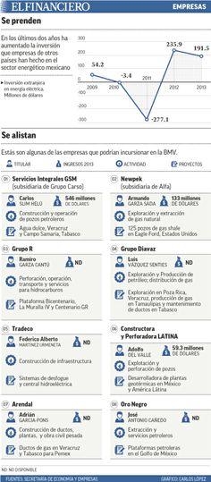 Éstas son las 8 empresas energéticas que podrían listarse en la Bolsa Mexicana. 12/05/2014
