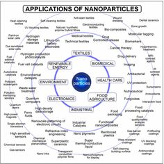 applications of nanoparticles