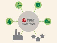 Wir von HAMBURG ENERGIE setzen auf intelligente und innovative Technologien, z. B. auf #dezentraleenergie. Hier erklären wir euch dieses Thema komplexe Thema in einfachen Worten: http://hamburgenergie.de/privatkunden/energieerzeugung/dezentrale-energie/