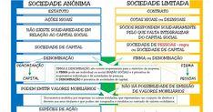 SOCIEDADE ANÔNIMA (S/A)   é um tipo de companhia que tem seu capital dividido por ações. Os sócios são chamados acionistas e...