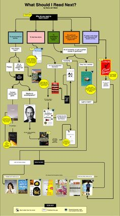 A flow chart that helps you decide what to read next, depending on your mood and/or ulterior motives.