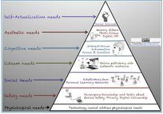 Three technology integration models. SAMR, TPack, Maslow.