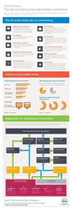 """These are some social media interaction tips for brands by Dells. Interacting with social media can be irritating when one lacks of self awareness and common sense. So this little chart provides loads of common sense to """"social media experts"""". After all, it is about about good customer relationship management, regardless of the platforms engaged in."""