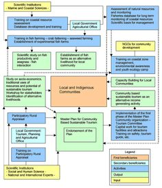 Sustainable Tourism Development | ... Flow chart of the Coastal Resource Management and Sustainable Tourism