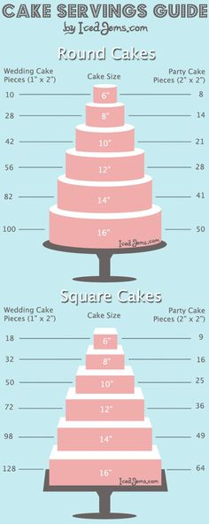 Cake Serving Guide to know just how many cakes will serve your guests.