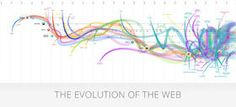 the evolution of the web, interactive visualization