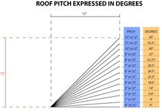 Roof Pitch to Degrees conversion diagram - www.RoofCalc.org