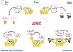 atomic symbol of zinc