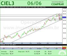 CIELO - CIEL3 - 06/06/2012 #CIEL3 #analises #bovespa