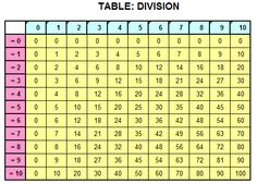 Printables Division Table division table with color headings b andreas pinterest table