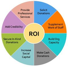 Volunteers bring tremendous value. Calculating your Volunteer Return on Investment (ROI) can help you understand their worth and describe it to others.