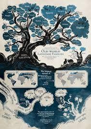Αποτέλεσμα εικόνας για language development tree