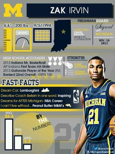 Let's get to know Indiana's 2013 Mr. Basketball and Michigan Basketball Freshman Zak Irvin