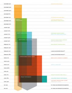 Always looking for better ways to design a Gantt chart. Andy Mangold makes this handsome example.