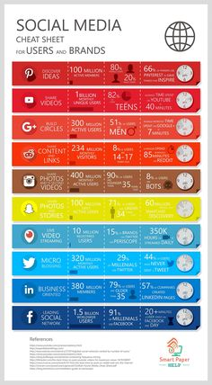 Social Media For Users And Brands - Infographic