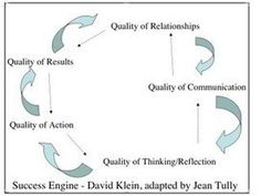 Ethics as an Engine of Success | Entrepreneur Community Online