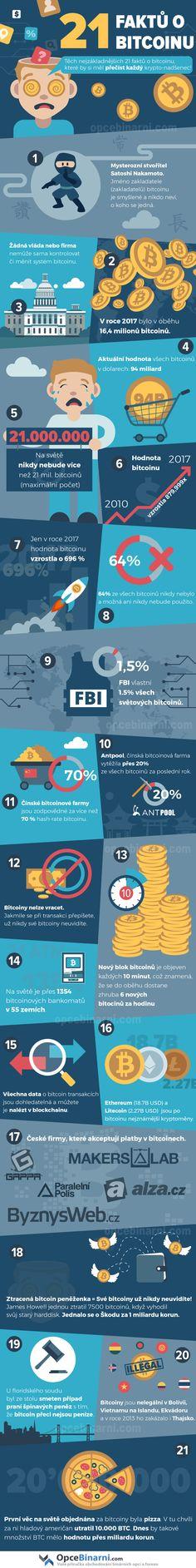 21 zajímavých faktů o Bitcoinu.