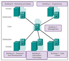 CCNA 2 Chapter 1 Cisco V5.03 Exam Answer 2016 100% #CCNA,#Exam Answers,#Routing,#Switching,#netacad,#cisco,#Network,#Internet,#Ethernet,CCNA1,CCNA2,CCNA3,CCNA4,#CCNA1,#CCNA2,#CCNA3,#CCNA4,CCNA,CCNA5,Cisco,Exam Answer,Exam Answer 2016,Routing and Switching,R & S,Network,Internet,Ethernet,ccna salary,ccna training,ccna5ccnp,ccna practice,ccna final, My site :  http://ccna5netacad.com/exam-answer/ccna-2-chapter-1-exam-answer/ My Website : http://ccna5netacad.com/