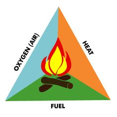 Fire_triangle and science experiment Science Pics, Science Experiments, Fire Triangle, Project Ideas, Craft Ideas, Environmental Education, K 1, Fire Safety, Firefighters