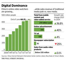 China to tighten limit on foreign TV and video imports http://on.wsj.com/1lsVBoc