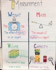 measurement anchor chart yes.Resourceful Ragland: Measurement weight,mass,volume and capacity anchor chart. 4th Grade Science, Fourth Grade Math, Middle School Science, Teaching Science, Science Anchor Charts, Math Charts, Math Classroom, Kindergarten Math, Classroom Ideas